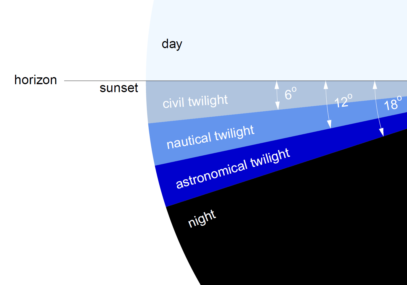 civil twilight definition weather dashboard gjw in 7197